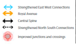 Key - Strengthened East West Connections Royal Avenue Central Spine Improved junctions and crossings Strengthened North South Connections